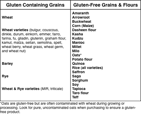 Gluten Free Are You Sure Lil Miss Fitness Freak