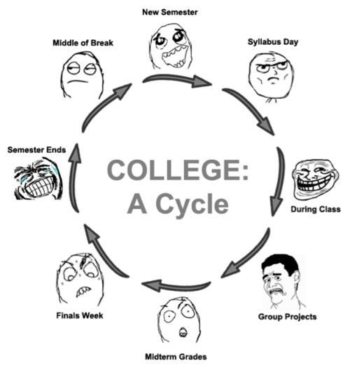 school startmeme-b2s-collegecyclefaces